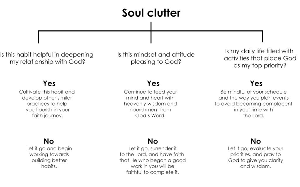 Soul clutter flowchart
